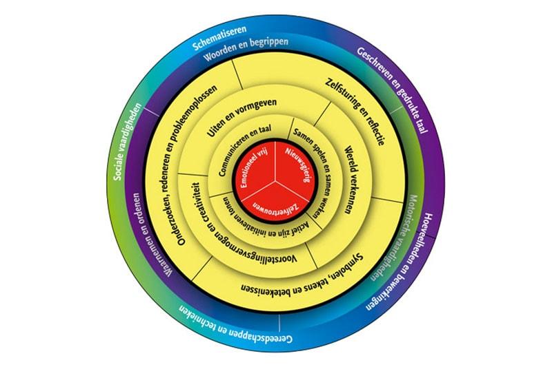 Voorschoolse educatie Startblokken cirkel